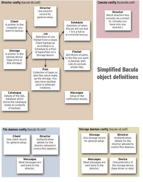Modulos de bacula