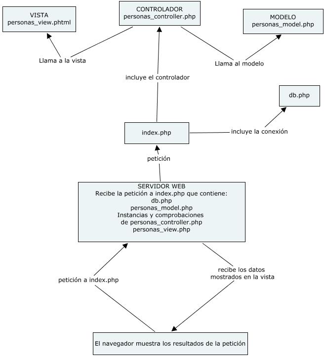 MVC (Modelo Vista Controlador) en PHP nativo