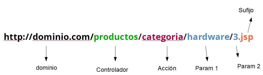 controladores y vistas en yii sistema de rutas por defecto en frameworks php