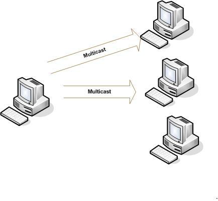 UDPcast Transferencias simultáneas en red